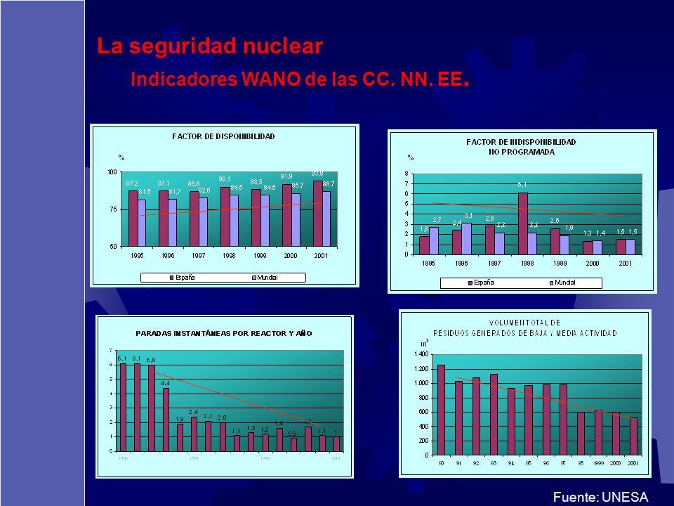 Fuente: UNESA La seguridad nuclear Indicadores WANO de las CC. NN. EE.