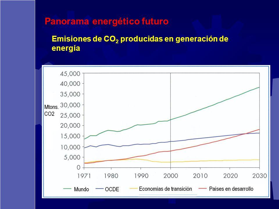 Emisiones de CO 2 producidas en generación de energía