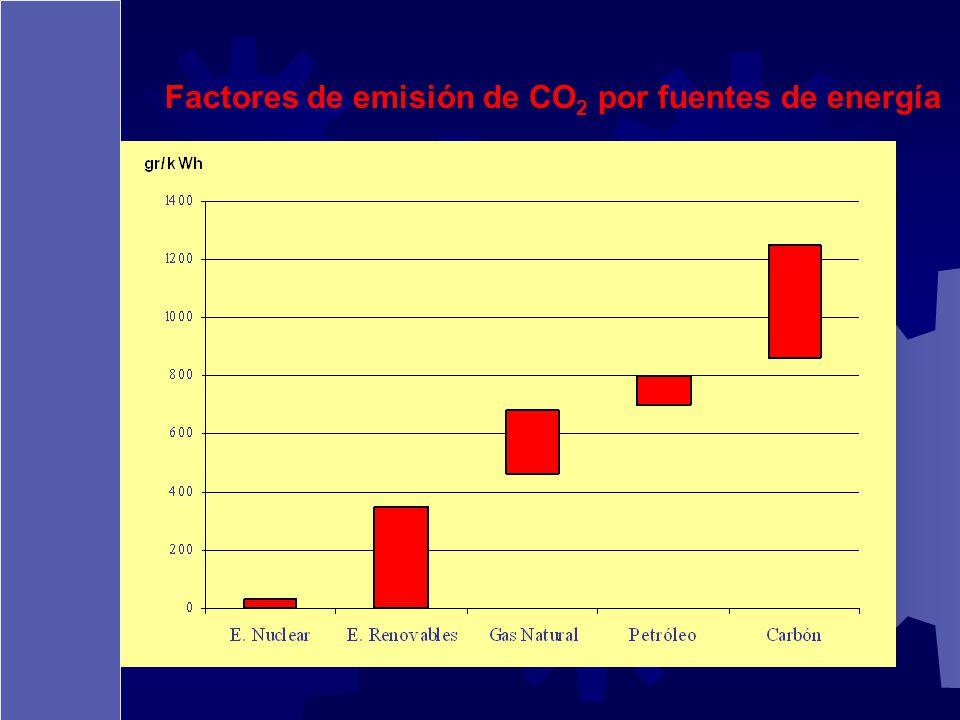 Factores de emisión de CO 2 por fuentes de energía