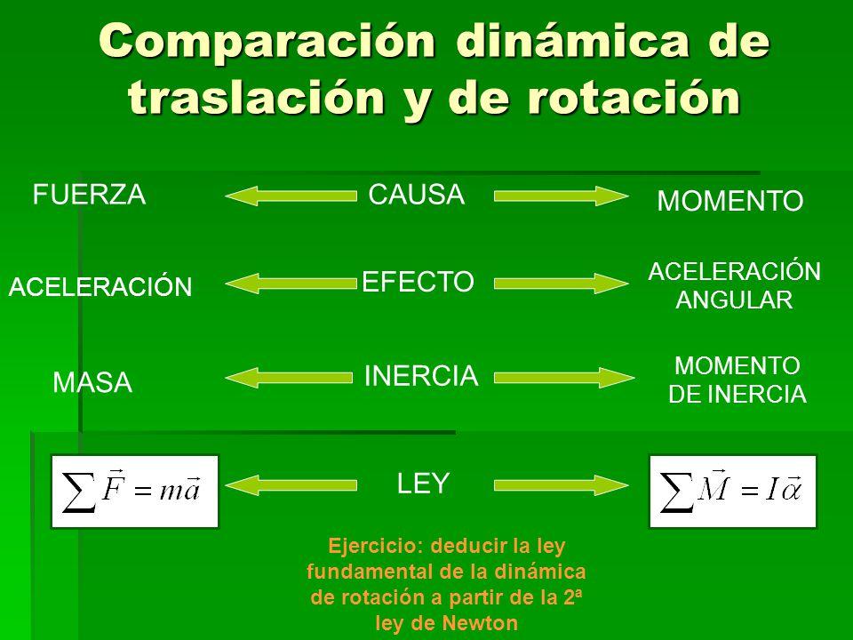 Comparación dinámica de traslación y de rotación FUERZACAUSA MOMENTO ACELERACIÓN EFECTO ACELERACIÓN ANGULAR MASA INERCIA MOMENTO DE INERCIA LEY Ejercicio: deducir la ley fundamental de la dinámica de rotación a partir de la 2ª ley de Newton
