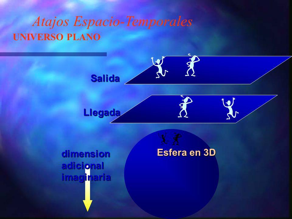 Atajos Espacio-Temporales UNIVERSO PLANO Llegada Salida Esfera en 3D dimensionadicionalimaginaria