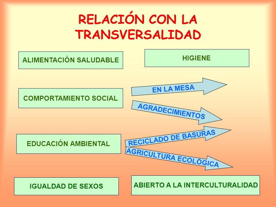 RELACIÓN CON LA TRANSVERSALIDAD ALIMENTACIÓN SALUDABLE HIGIENE COMPORTAMIENTO SOCIAL EN LA MESA AGRADECIMIENTOS EDUCACIÓN AMBIENTAL RECICLADO DE BASURAS AGRICULTURA ECOLÓGICA IGUALDAD DE SEXOS ABIERTO A LA INTERCULTURALIDAD