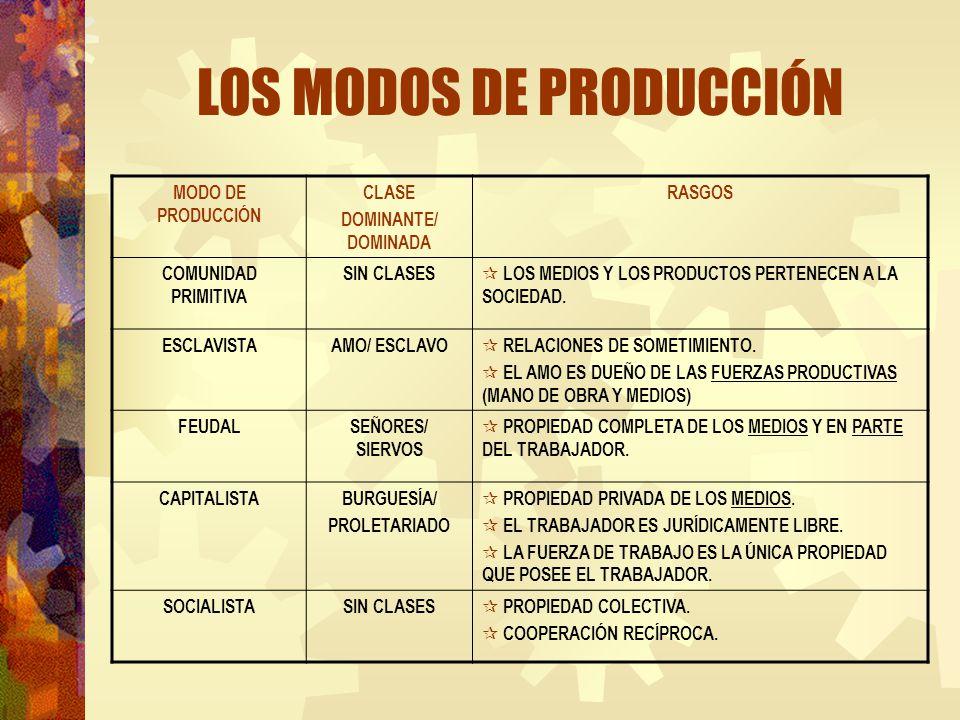 LOS MODOS DE PRODUCCIÓN MODO DE PRODUCCIÓN CLASE DOMINANTE/ DOMINADA RASGOS COMUNIDAD PRIMITIVA SIN CLASES LOS MEDIOS Y LOS PRODUCTOS PERTENECEN A LA