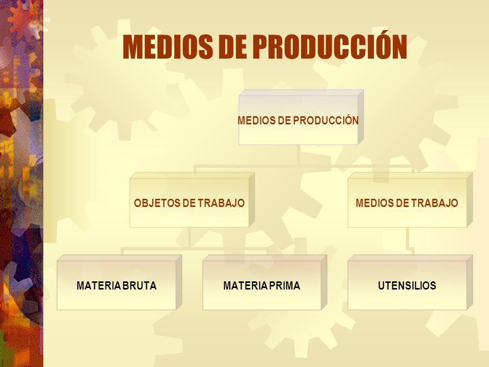 MEDIOS DE PRODUCCIÓN OBJETOS DE TRABAJO MATERIA BRUTA MATERIA PRIMA MEDIOS DE TRABAJO UTENSILIOS