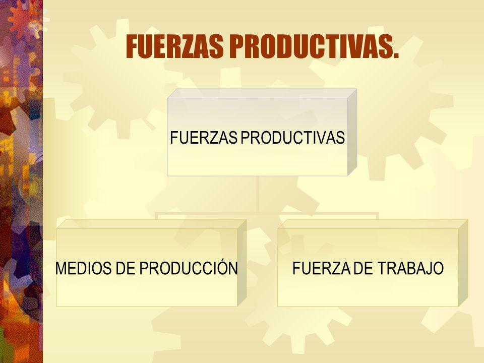 FUERZAS PRODUCTIVAS. FUERZAS PRODUCTIVAS MEDIOS DE PRODUCCIÓN FUERZA DE TRABAJO
