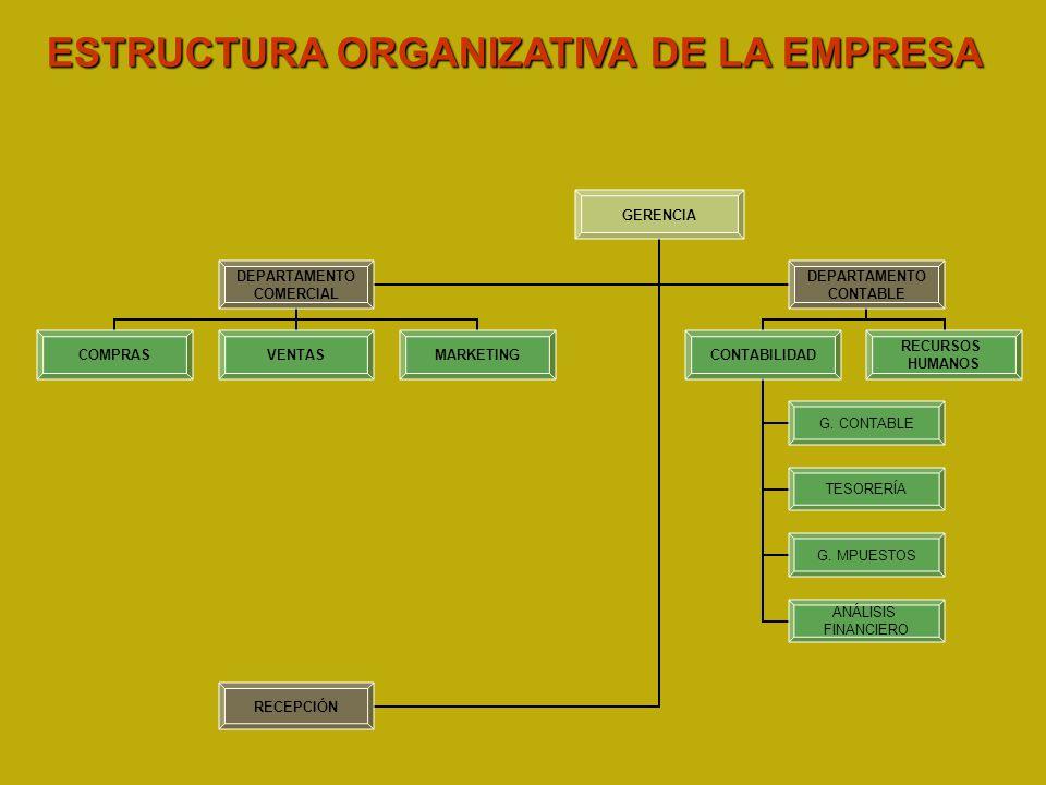 ESTRUCTURA ORGANIZATIVA DE LA EMPRESA GERENCIA DEPARTAMENTO COMERCIAL COMPRASVENTASMARKETING DEPARTAMENTO CONTABLE CONTABILIDAD G. CONTABLE TESORERÍA