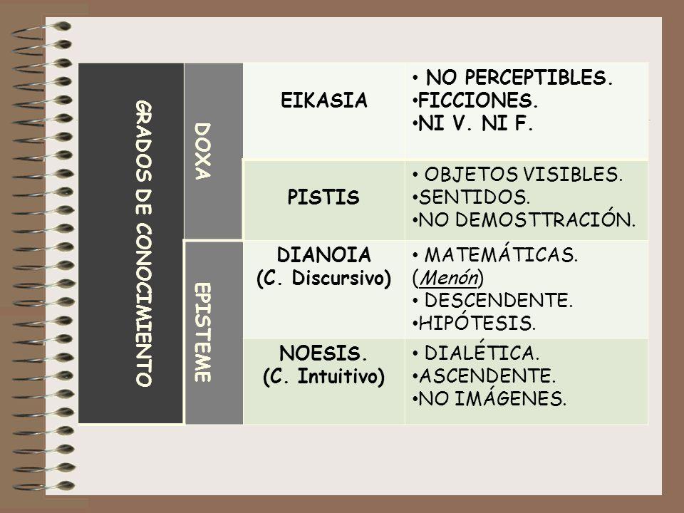 GRADOS DE CONOCIMIENTO DOXA EIKASIA NO PERCEPTIBLES. FICCIONES. NI V. NI F. PISTIS OBJETOS VISIBLES. SENTIDOS. NO DEMOSTTRACIÓN. EPISTEME DIANOIA (C.