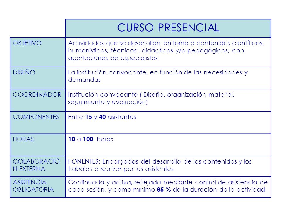CURSO PRESENCIAL OBJETIVOActividades que se desarrollan en torno a contenidos científicos, humanísticos, técnicos, didácticos y/o pedagógicos, con apo