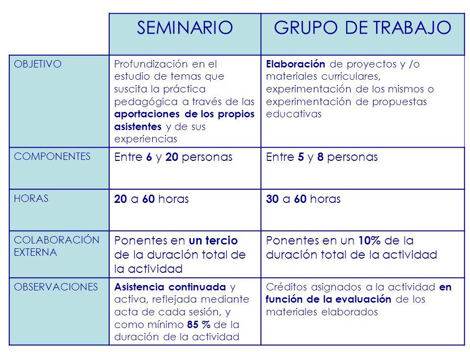 SEMINARIOGRUPO DE TRABAJO OBJETIVOProfundización en el estudio de temas que suscita la práctica pedagógica a través de las aportaciones de los propios
