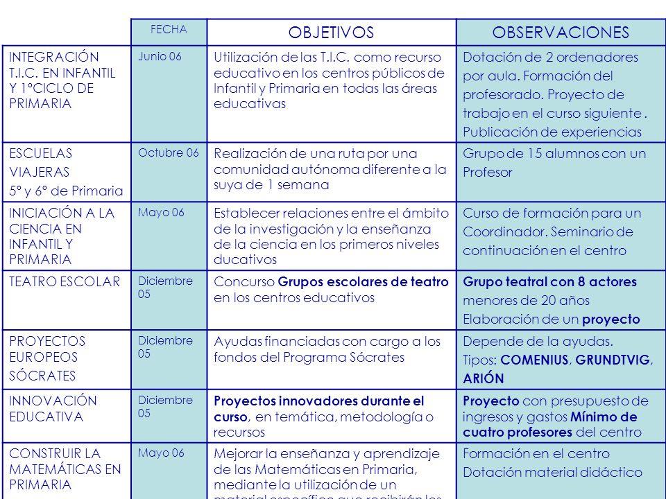 FECHA OBJETIVOSOBSERVACIONES INTEGRACIÓN T.I.C. EN INFANTIL Y 1ºCICLO DE PRIMARIA Junio 06 Utilización de las T.I.C. como recurso educativo en los cen