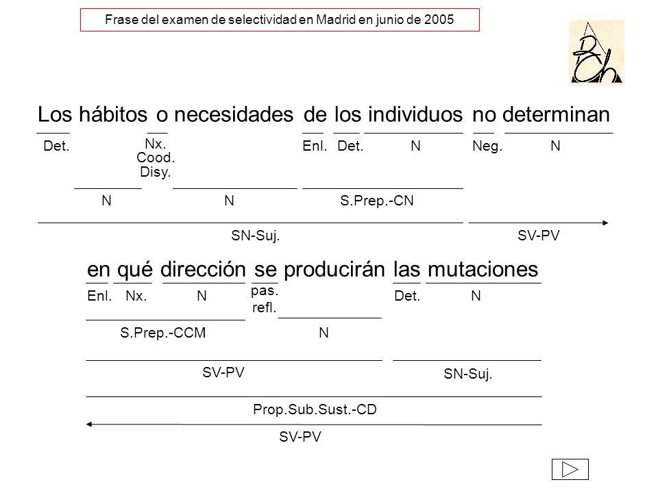 Los hábitos o necesidades de los individuos no determinan en qué dirección se producirán las mutaciones NDet. SN-Suj. N Enl.NNx. Det. Nx. Cood. Disy.