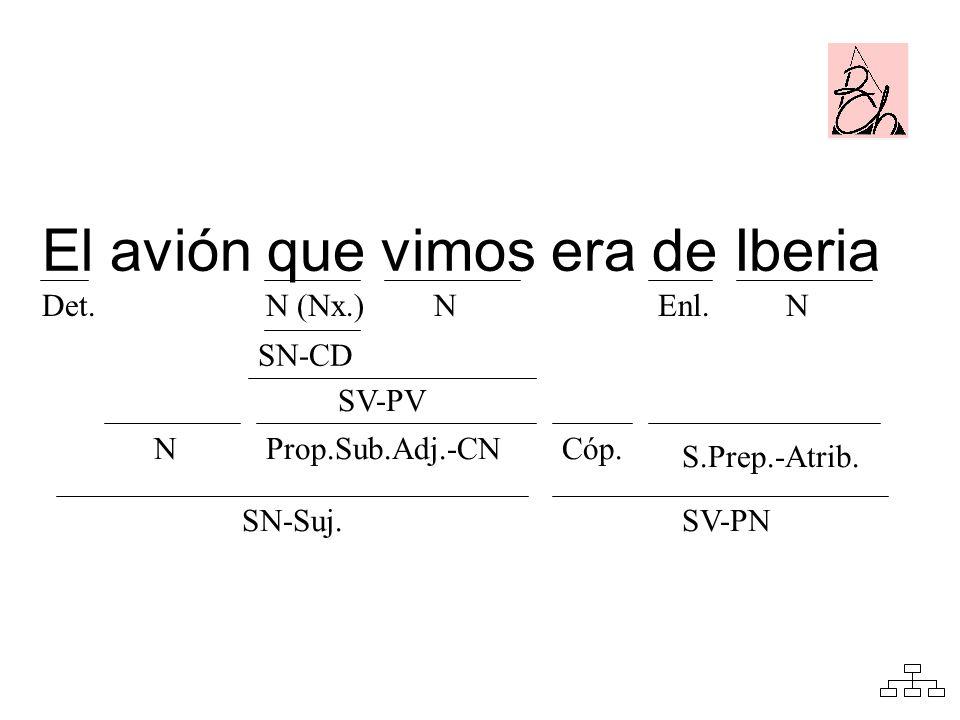 Det. NCóp. NN (Nx.)NEnl. SN-CD SV-PV Prop.Sub.Adj.-CN SN-Suj. S.Prep.-Atrib. SV-PN