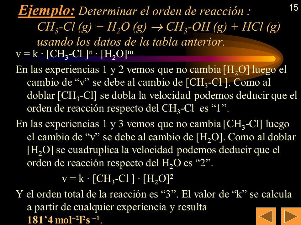 14 11,350,50,2535,670,250,50212,830,25 Determinación experimental de la ecuación de velocidad Ejemplo: Determinar el orden de reacción : CH 3 -Cl (g)