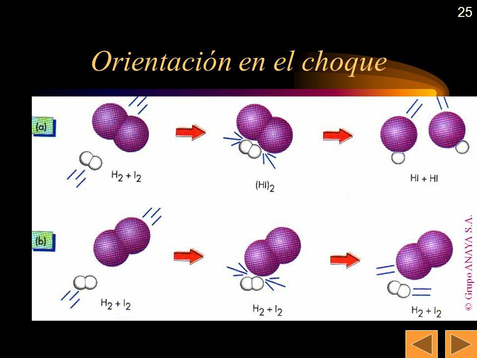24 Teoría de las colisiones. Energía de activación (E a ). El número de moléculas de productos es proporcional al número de choques entre las molécula