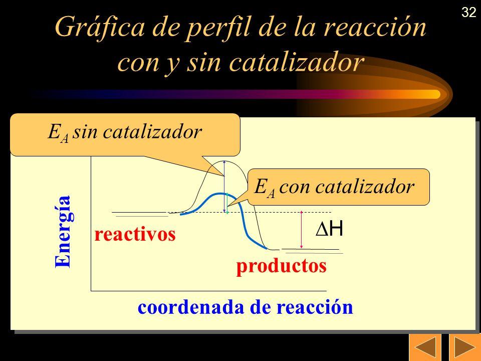 31 Ejemplo de catálisis heterogénea En los catalizadores de los coches hay una mezcla de Pt y Rh sobre las que se producen las siguientes reacciones: