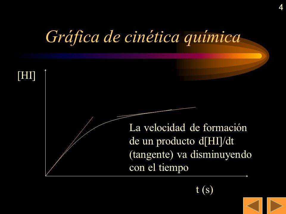 3 Concepto de velocidad de reacción Cuando se produce una reacción química, las concentraciones de cada reactivo y producto va variando con el tiempo,