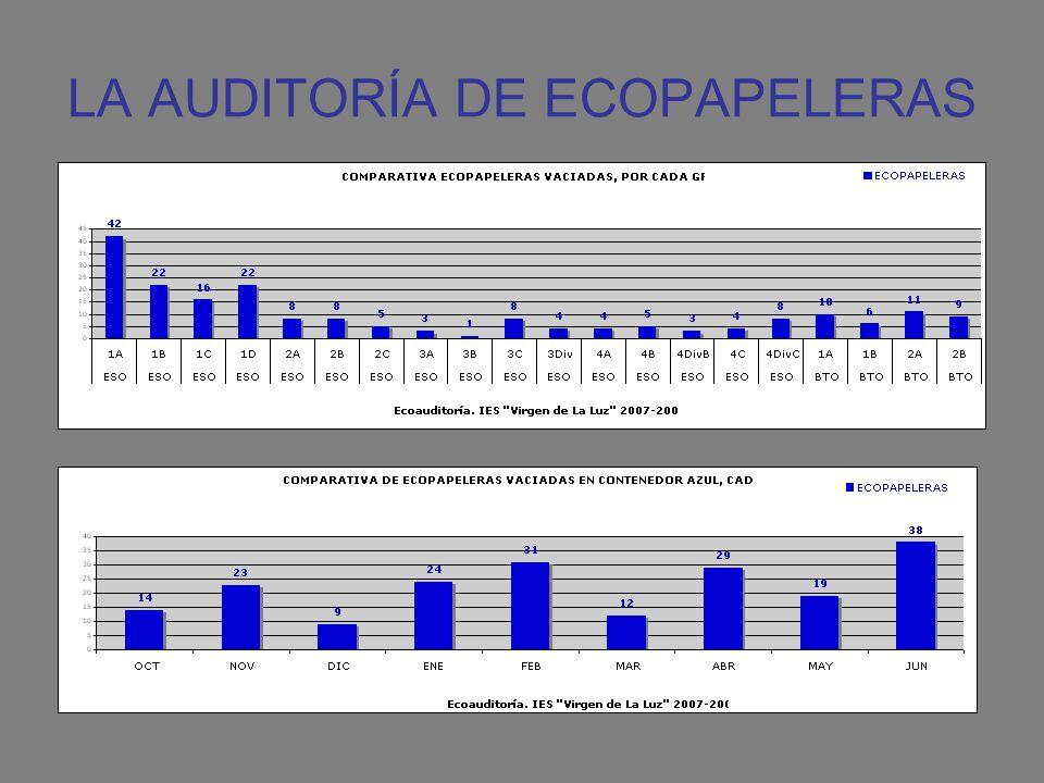 LA AUDITORÍA DE ECOPAPELERAS