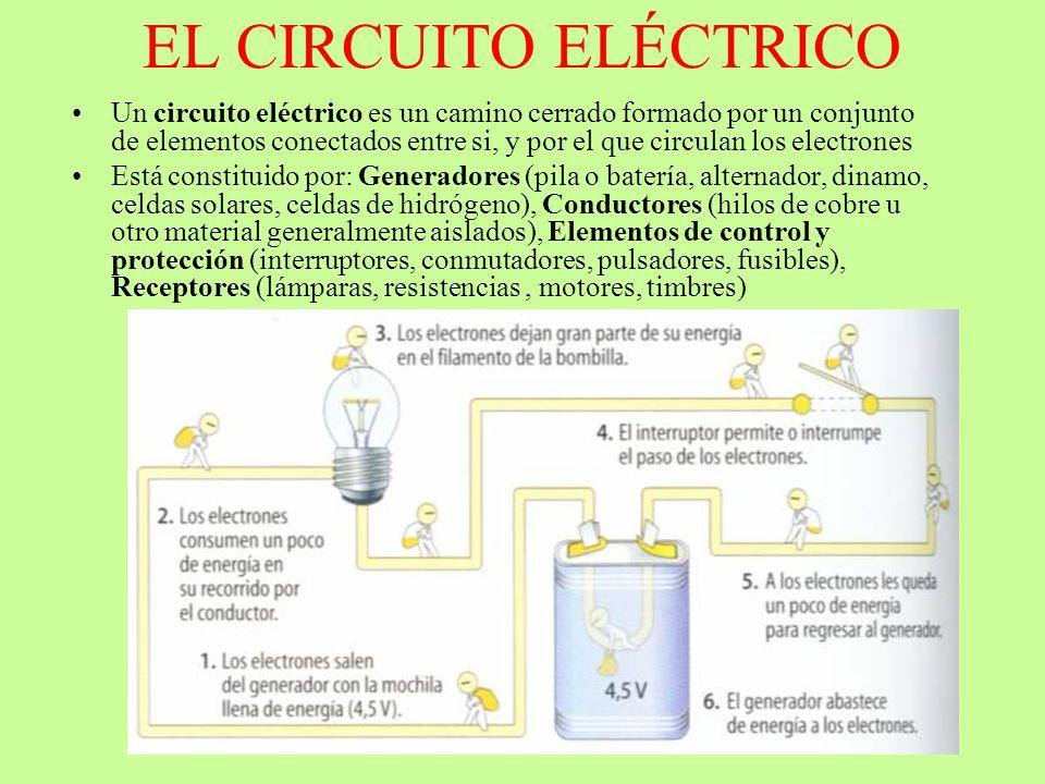 EL CIRCUITO ELÉCTRICO Un circuito eléctrico es un camino cerrado formado por un conjunto de elementos conectados entre si, y por el que circulan los e