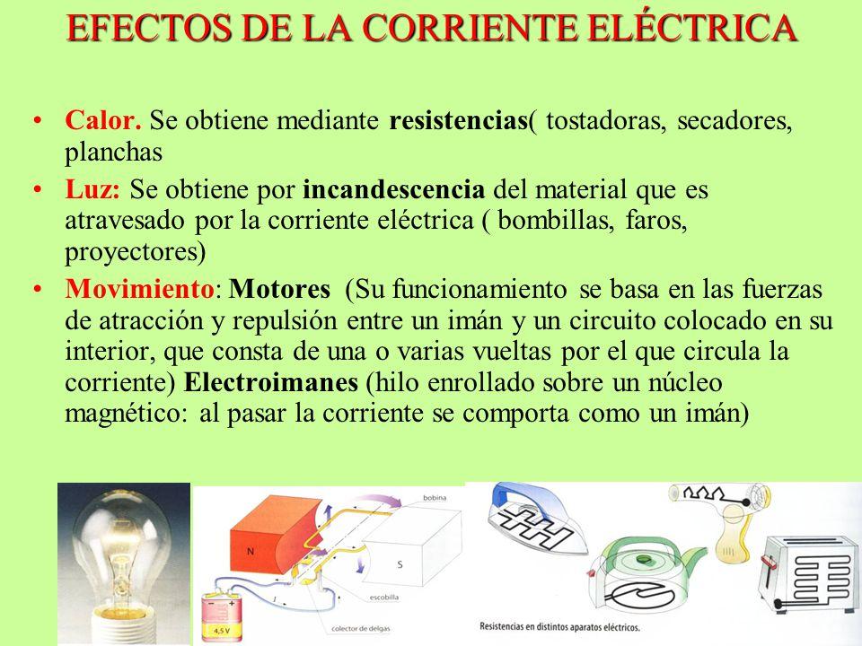 EFECTOS DE LA CORRIENTE ELÉCTRICA Calor. Se obtiene mediante resistencias( tostadoras, secadores, planchas Luz: Se obtiene por incandescencia del mate