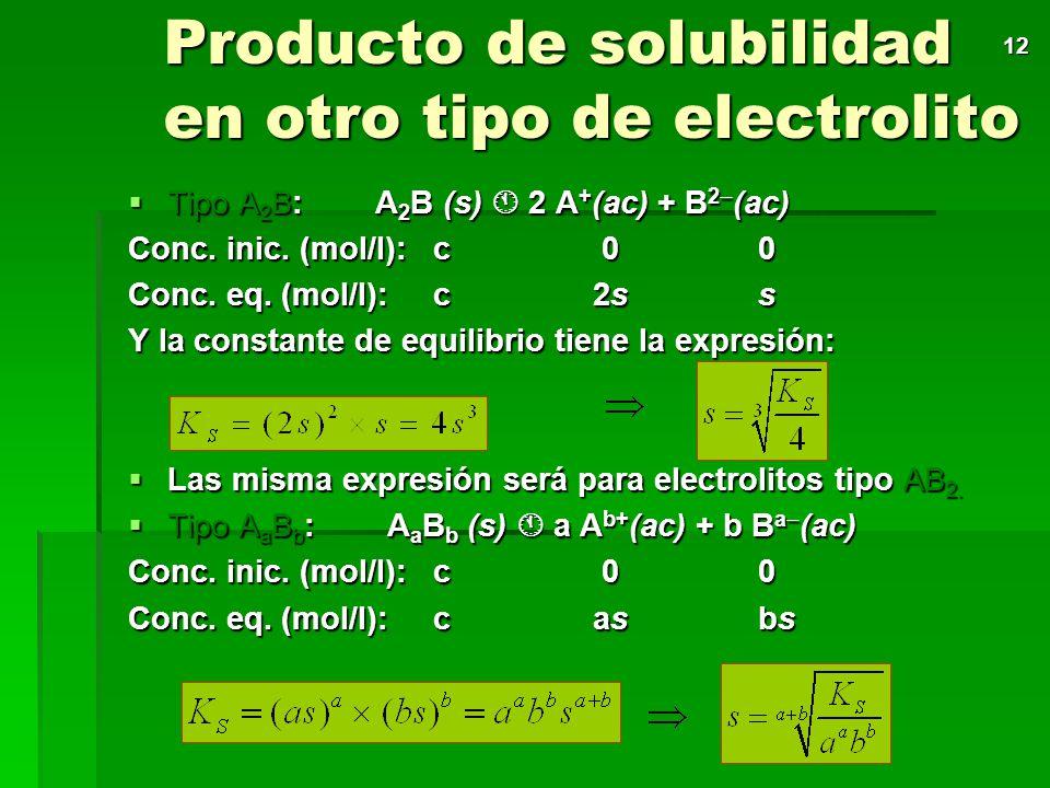 11 Ejemplo: Deduce si se formará precipitado de cloruro de plata cuyo K S = 1,7 x 10 -10 a 25ºC al añadir, a 250 mL de cloruro de sodio 0,02 M, 50 mL