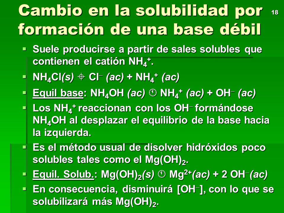 17 Influencia del pH por formación de un ácido débil Equilibrio solubil.: AB(s) A (ac) + B + (ac) Equilibrio solubil.: AB(s) A (ac) + B + (ac) Equilib