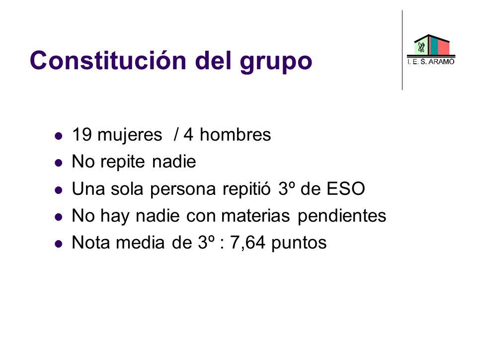 Constitución del grupo 19 mujeres / 4 hombres No repite nadie Una sola persona repitió 3º de ESO No hay nadie con materias pendientes Nota media de 3º