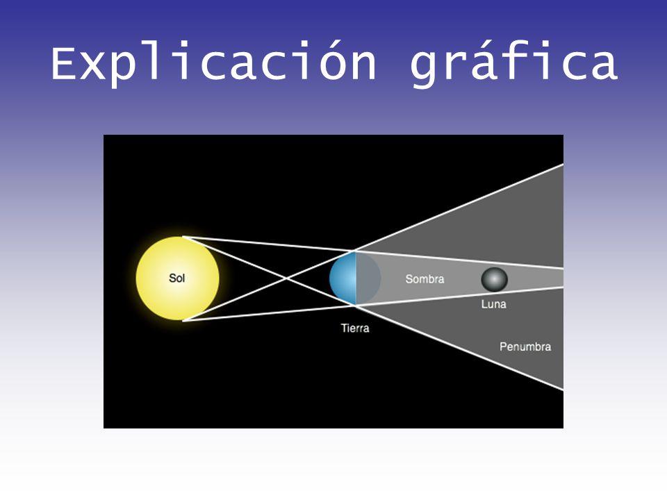 Explicación gráfica