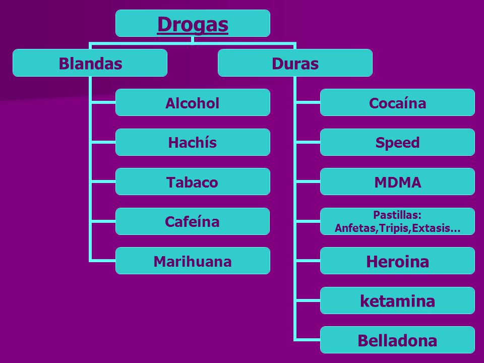 Drogas Blandas Alcohol Hachís Tabaco Cafeína Marihuana Duras Cocaína Speed MDMA Pastillas: Anfetas,Tripis,Extasis… Heroina ketamina Belladona