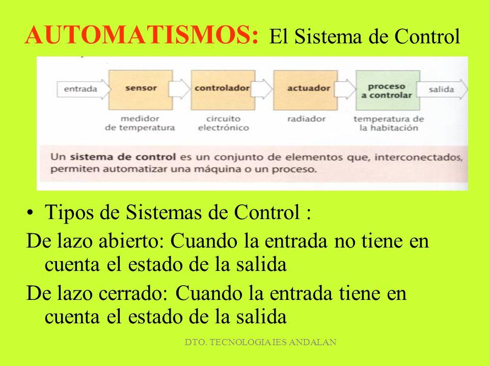 DTO. TECNOLOGIA IES ANDALAN AUTOMATISMOS: El Sistema de Control Tipos de Sistemas de Control : De lazo abierto: Cuando la entrada no tiene en cuenta e