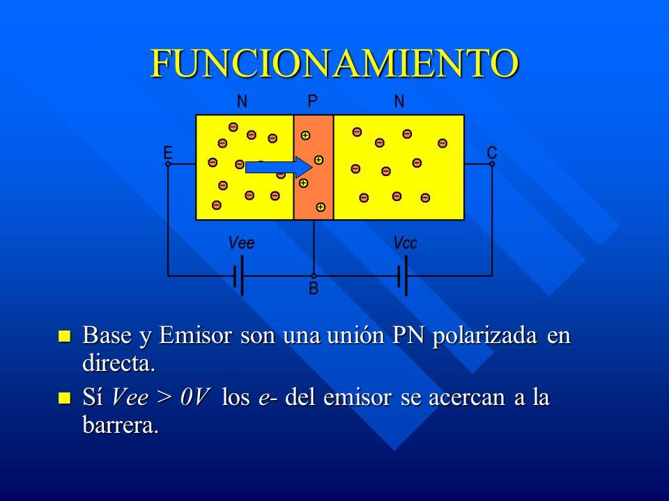 FUNCIONAMIENTO Base y Emisor son una unión PN polarizada en directa. Sí Vee > 0V los e- del emisor se acercan a la barrera.