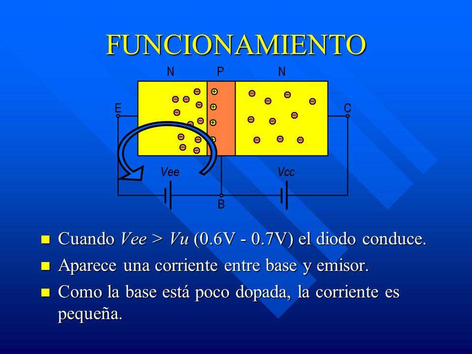FUNCIONAMIENTO Cuando Vee > Vu (0.6V - 0.7V) el diodo conduce. Aparece una corriente entre base y emisor. Como la base está poco dopada, la corriente