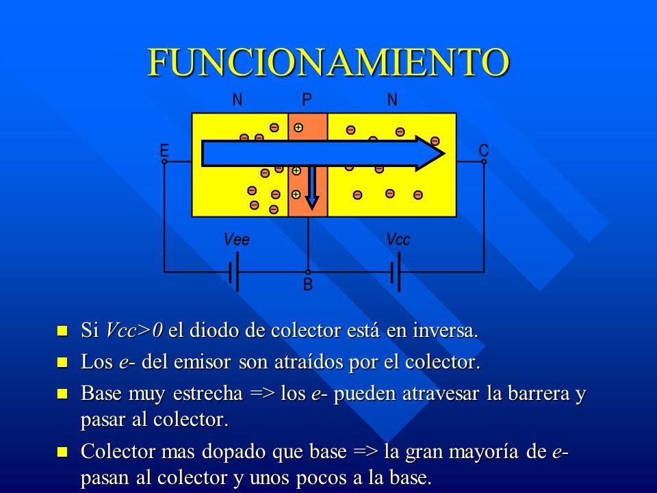 FUNCIONAMIENTO Si Vcc>0 el diodo de colector está en inversa. Los e- del emisor son atraídos por el colector. Base muy estrecha => los e- pueden atrav