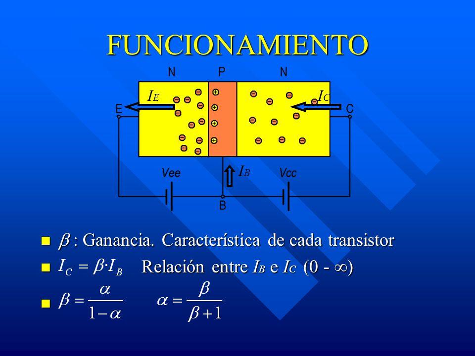 FUNCIONAMIENTO : Ganancia. Característica de cada transistor Relación entre I B e I C (0 - ) IEIE ICIC IBIB