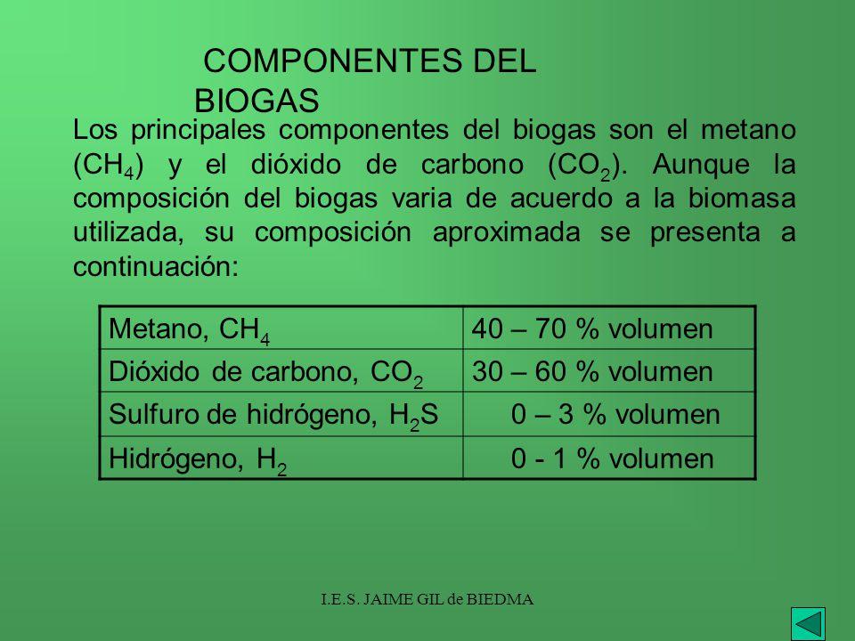 I.E.S. JAIME GIL de BIEDMA Metano, CH 4 40 – 70 % volumen Dióxido de carbono, CO 2 30 – 60 % volumen Sulfuro de hidrógeno, H 2 S 0 – 3 % volumen Hidró