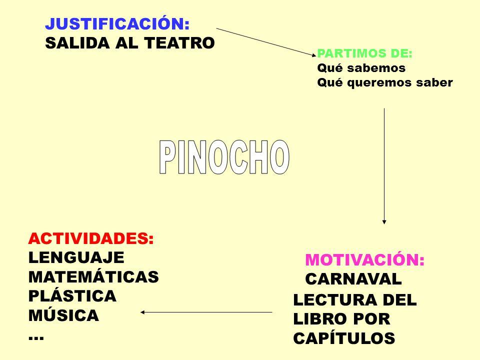 LECTURA POR CAPITULOS DEL LIBRO LAS AVENTURAS DE PINOCHO DE CARLO COLLODI BÚSQUEDA DE INFORMACIÓN EN CASA(ESCRITURA DE NOTA) Y EN LA BIBLIOTECA MUNICIPAL