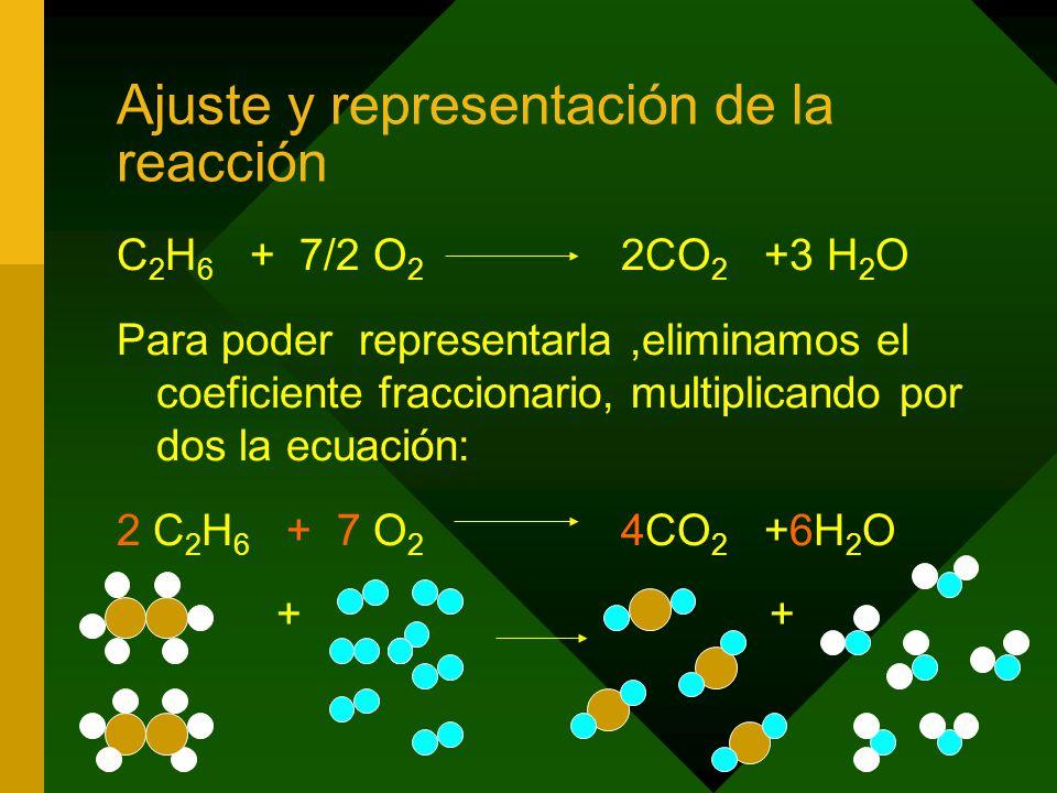 Ajuste y representación de la reacción C 2 H 6 + 7/2 O 2 2CO 2 +3 H 2 O Para poder representarla,eliminamos el coeficiente fraccionario, multiplicando por dos la ecuación: 2 C 2 H 6 + 7 O 2 4CO 2 +6H 2 O + +