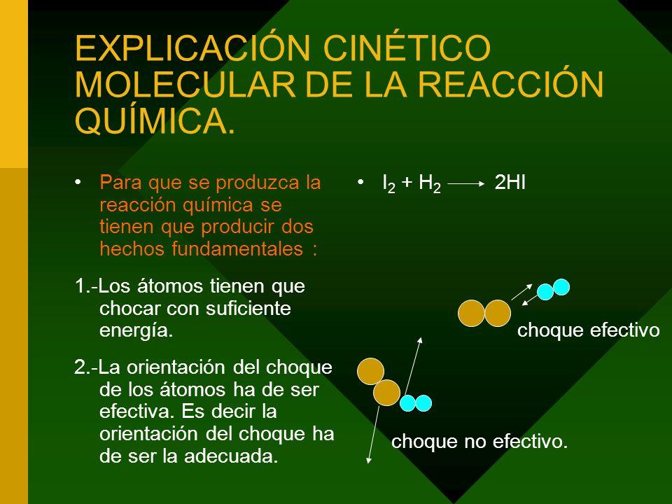 EXPLICACIÓN CINÉTICO MOLECULAR DE LA REACCIÓN QUÍMICA.
