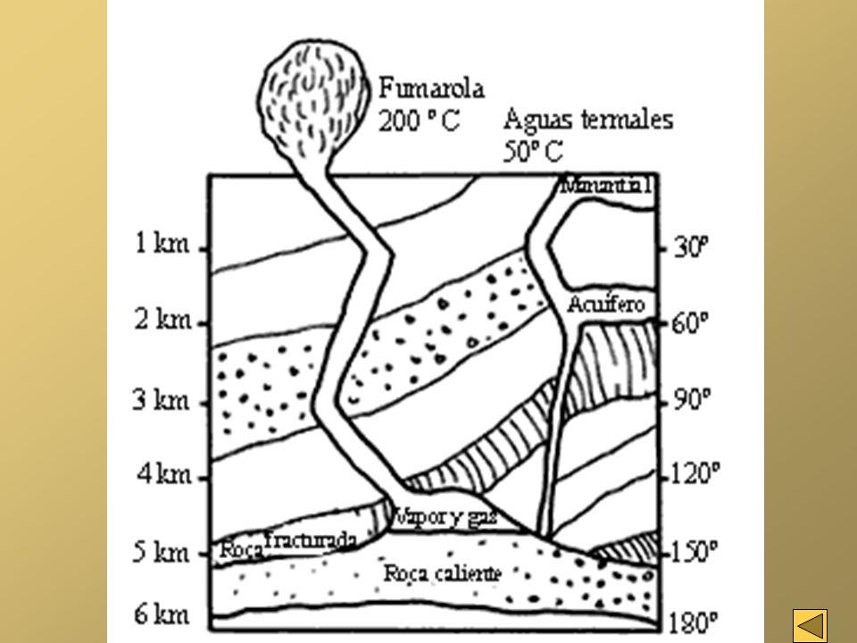 Una vez que se dispone de pozos de explotación se extrae el fluido geotérmico que consiste en una combinación de vapor, agua y otros materiales.