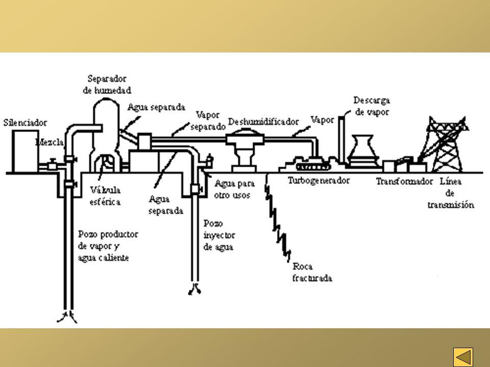 Una reserva con temperaturas entre 110 y 160ºC no tiene suficiente calor para producir rápidamente suficiente vapor pero puede ser utilizada: - para producir electricidad en una central binariacentral binaria - para abastecer de calefacción y/o agua caliente a viviendas o industrias de la zona.calefacción y/o agua caliente SISTEMAS A BAJA TEMPERATURA