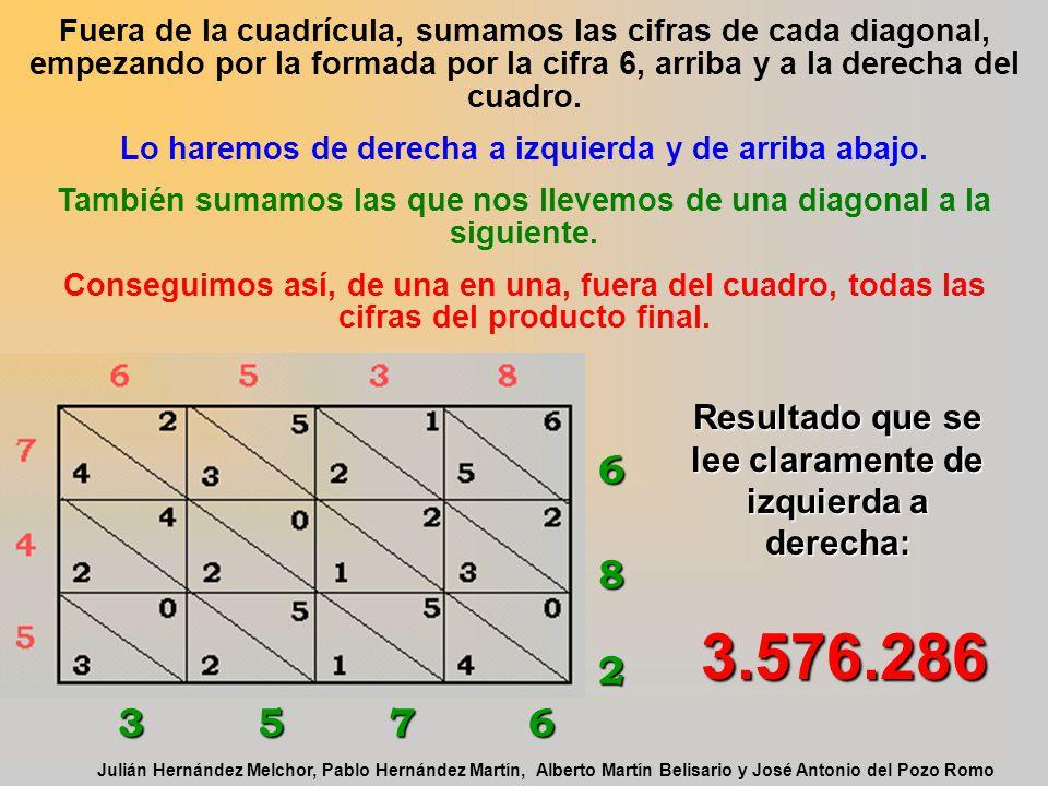 En cada casilla escribimos el producto de las dos cifras que encabezan la línea y la columna correspondiente; la cifra de las decenas en la mitad infe