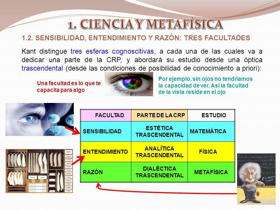 FACULTADPARTE DE LA CRPESTUDIO SENSIBILIDAD ESTÉTICA TRASCENDENTAL MATEMÁTICA ENTENDIMIENTO ANALÍTICA TRASCENDENTAL FÍSICA RAZÓN DIALÉCTICA TRASCENDEN