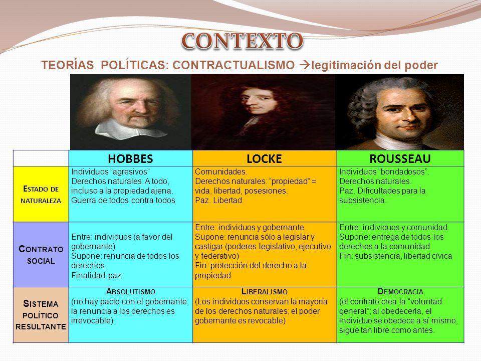TEORÍAS POLÍTICAS: CONTRACTUALISMO legitimación del poder. HOBBESLOCKEROUSSEAU E STADO DE NATURALEZA Individuos agresivos Derechos naturales: A todo,