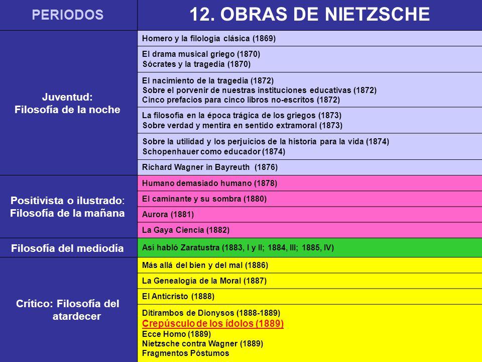 PERIODOS 12.