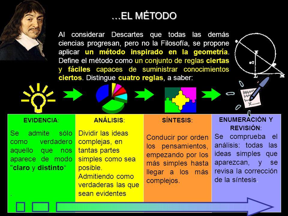 Al considerar Descartes que todas las demás ciencias progresan, pero no la Filosofía, se propone aplicar un método inspirado en la geometría. Define e