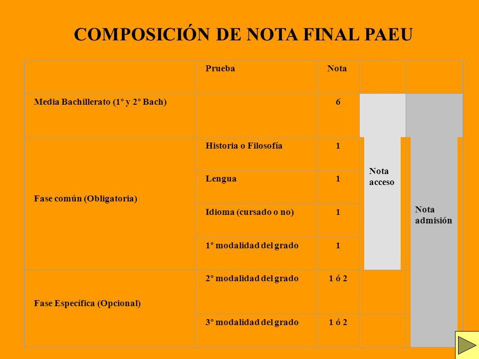 PruebaNota Media Bachillerato (1º y 2º Bach) 6 Nota acceso Nota admisión Fase común (Obligatoria) Historia o Filosofía1 Lengua1 Idioma (cursado o no)1