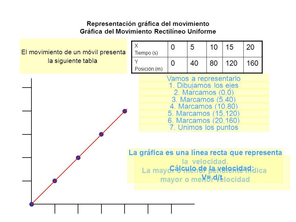 Representación gráfica del movimiento Gráfica del Movimiento Rectilíneo Uniforme X Tiempo (s) 05101520 Y Posición (m) 04080120160 El movimiento de un