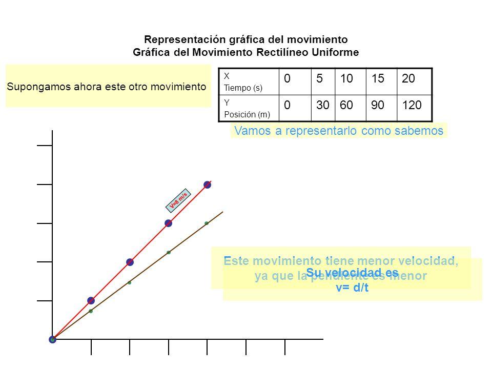 Representación gráfica del movimiento Gráfica del Movimiento Rectilíneo Uniforme X Tiempo (s) 05101520 Y Posición (m) 0306090120 Supongamos ahora este