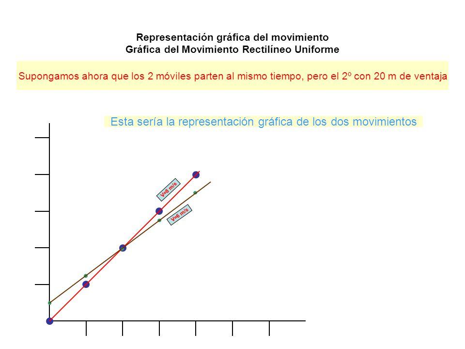 Representación gráfica del movimiento Gráfica del Movimiento Rectilíneo Uniforme Supongamos ahora que los 2 móviles parten al mismo tiempo, pero el 2º