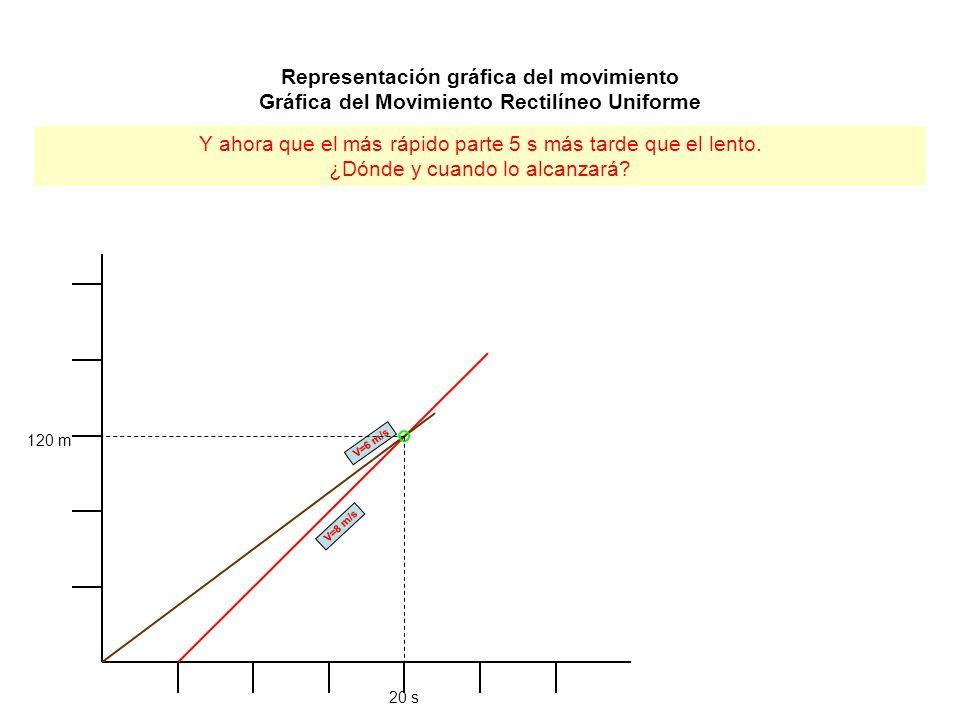 Representación gráfica del movimiento Gráfica del Movimiento Rectilíneo Uniforme Y ahora que el más rápido parte 5 s más tarde que el lento. ¿Dónde y
