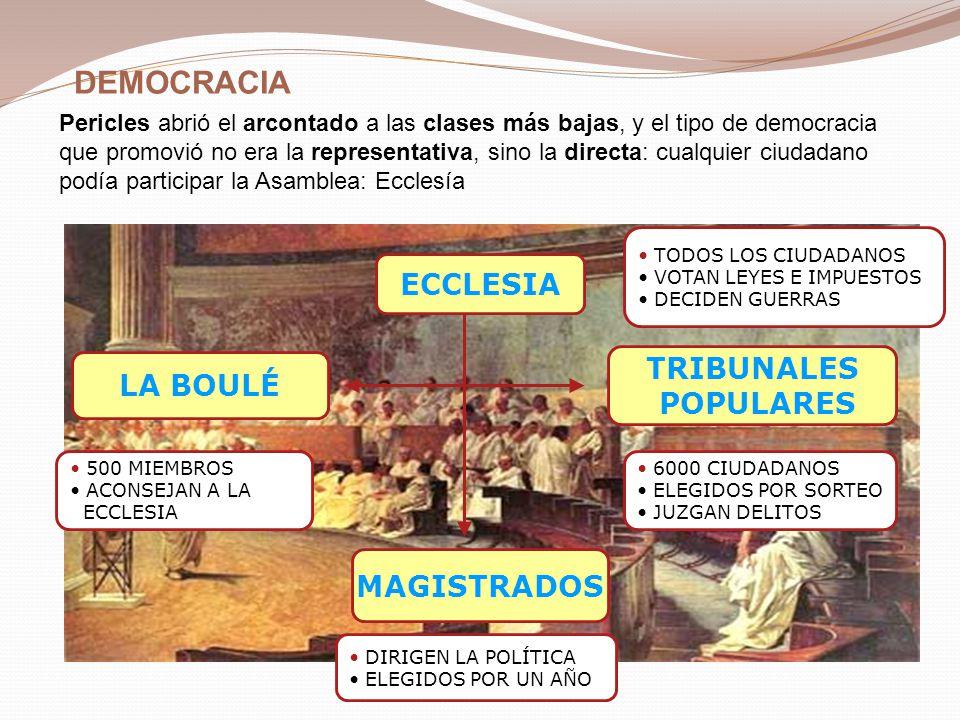 50% Esclavos 30% Ciudadanos 20% Metecos 50% 20% 30% ESCLAVOS No tenían libertad ni derechos CIUDADANOS Son los únicos que pueden acudir a la ecclesia METECOS Extranjeros sin derechos políticos pero libres DEMOCRACIA: ORGANIZACIÓN SOCIAL ATENIENSE